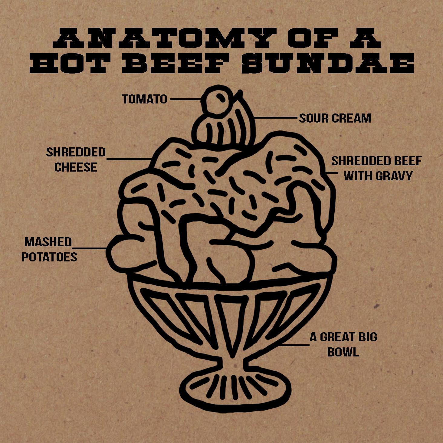 anatomy of a hot beef sundae